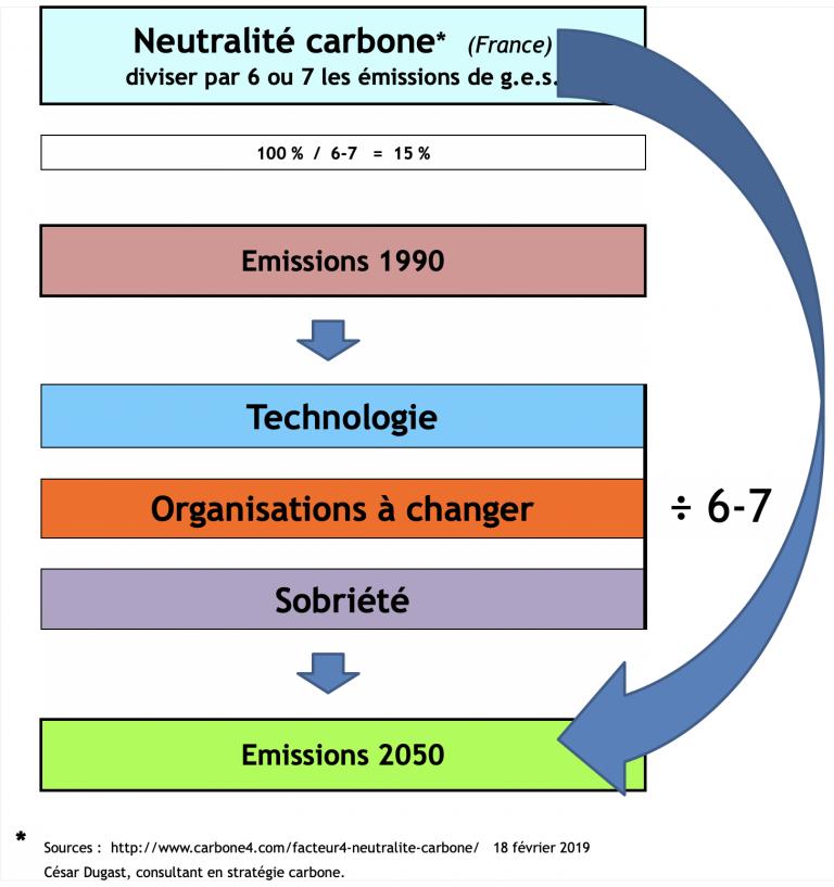 GES : neutralité carbone